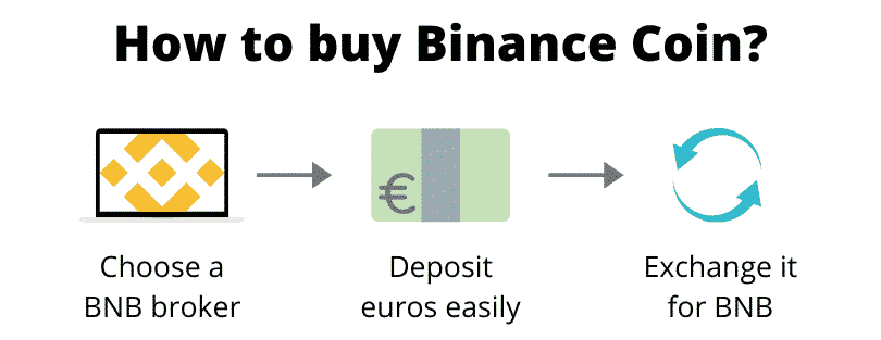 How to buy Binance Coin (step by step)