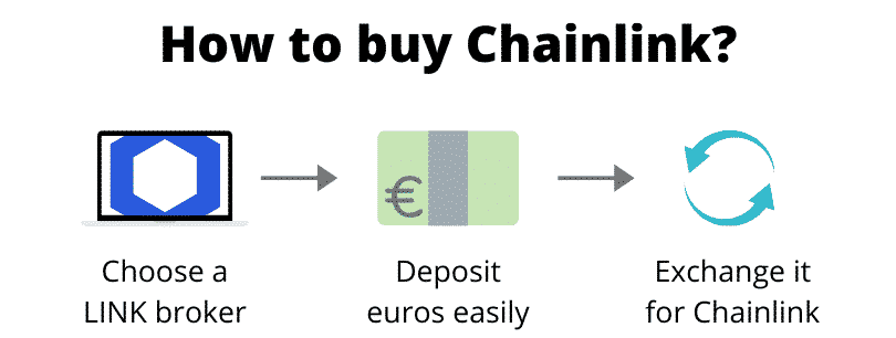 How to buy Chainlink (step by step)
