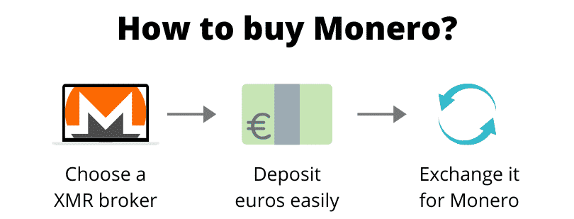 How to buy Monero (step by step)