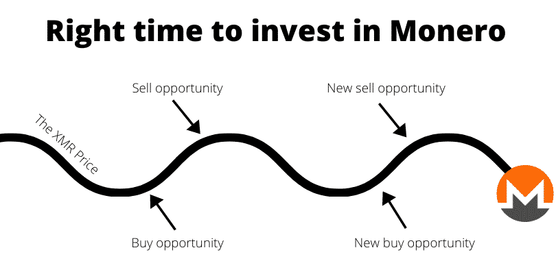 Right time to invest in Monero