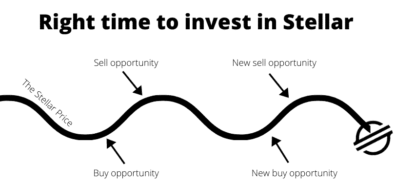 Right time to invest in Stellar Lumens