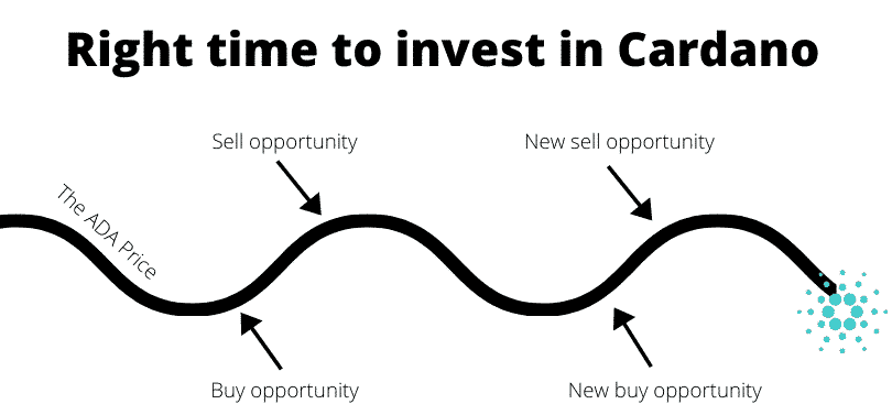Right time to invest in Cardano