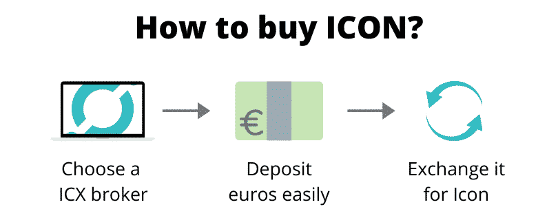 How to buy ICON (step by step)