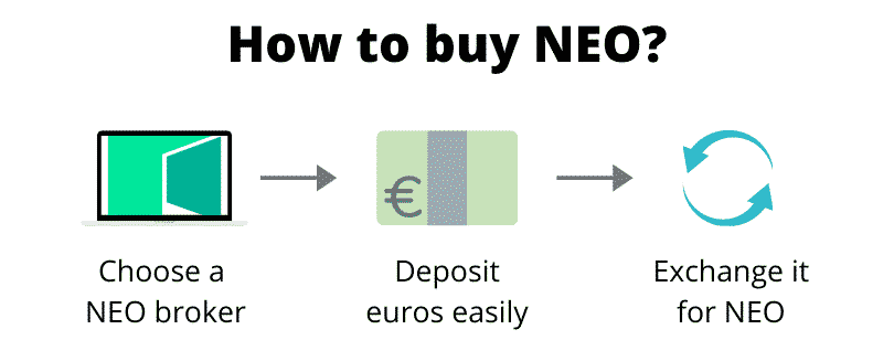 How to buy NEO (step by step)