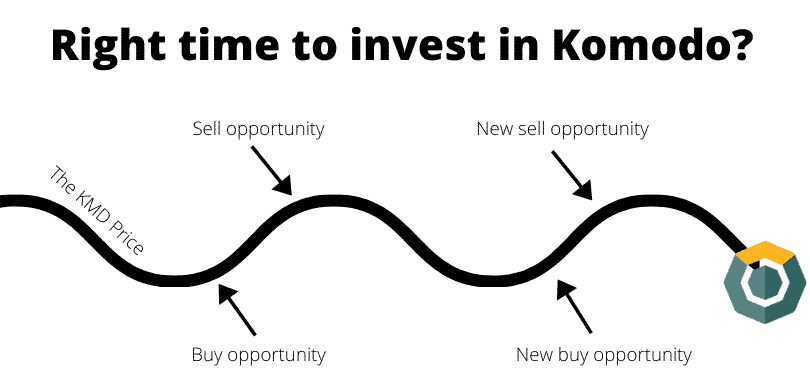 Right time to invest in Komodo