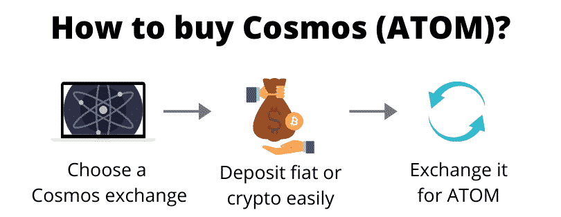 How to buy Cosmos (step by step)