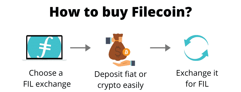 How to buy Filecoin (step by step)
