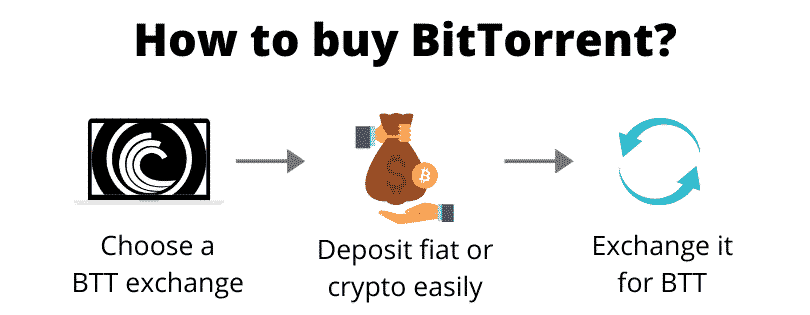 How to buy BitTorrent (step by step)