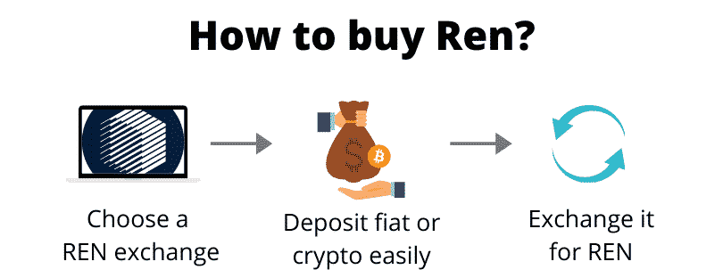 How to buy Ren (step by step)