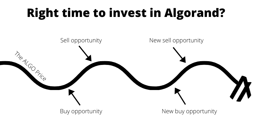 Right time to invest in Algorand