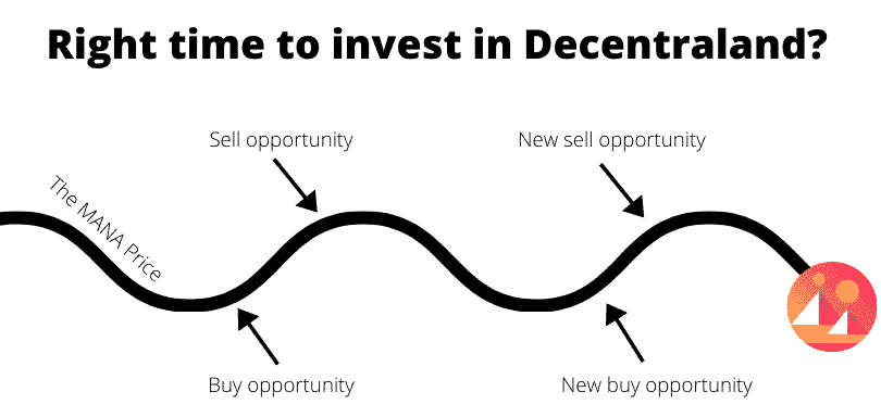 Right time to invest in Decentraland