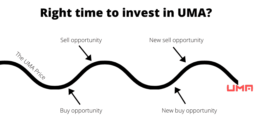 Right time to invest in UMA